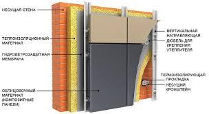 Вентфасад из композитных панелей: особенности